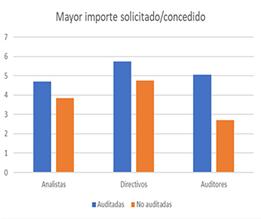 KernelAudit-Grafic2_ImporteMayor