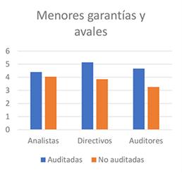 KernelAudit-Grafic4_Garantiaaval