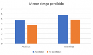 KernelAudit-Grafic6_Riesgo